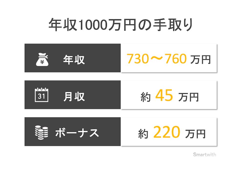 年収1000万円の手取り額と生活レベル