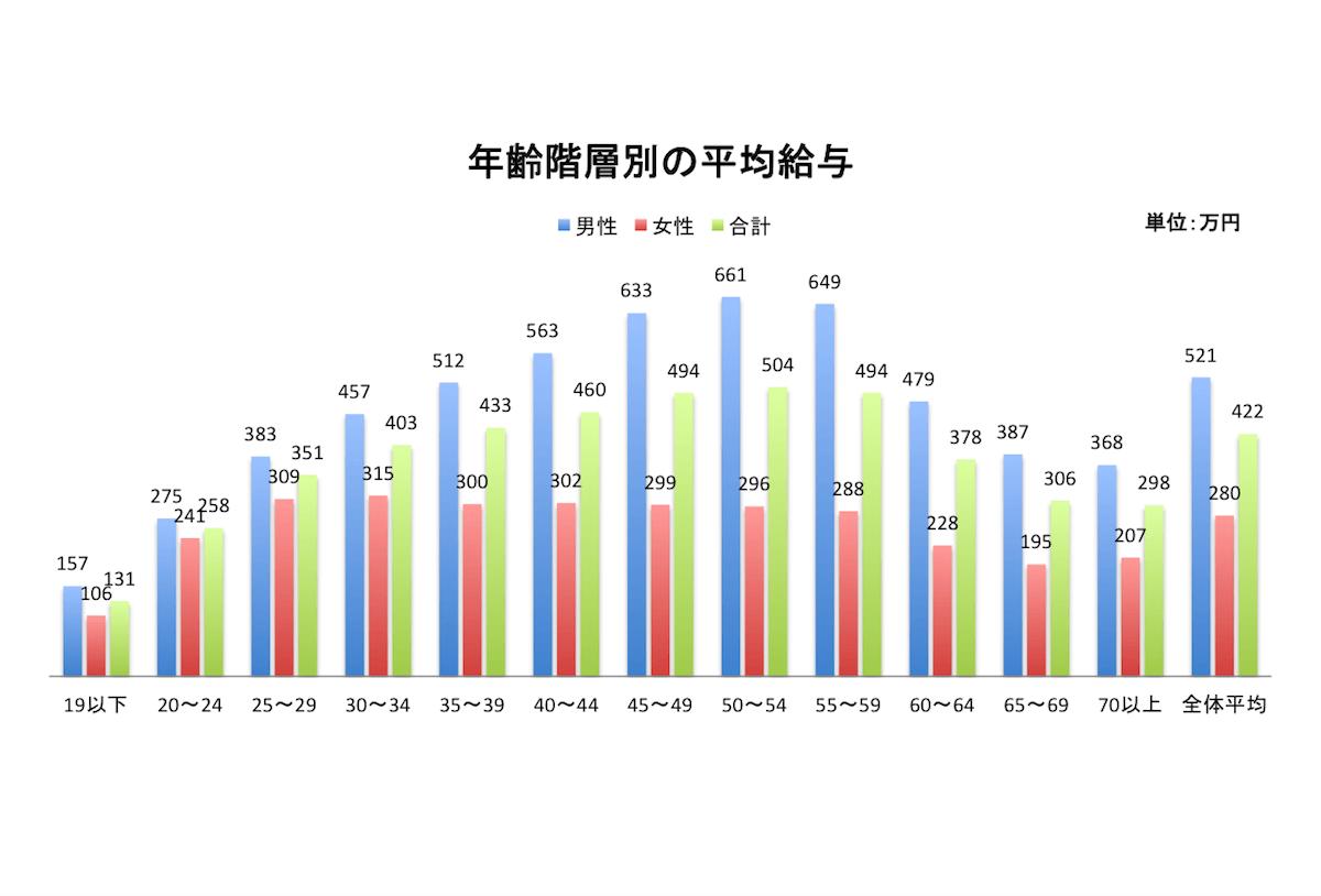 年齢別の平均年収