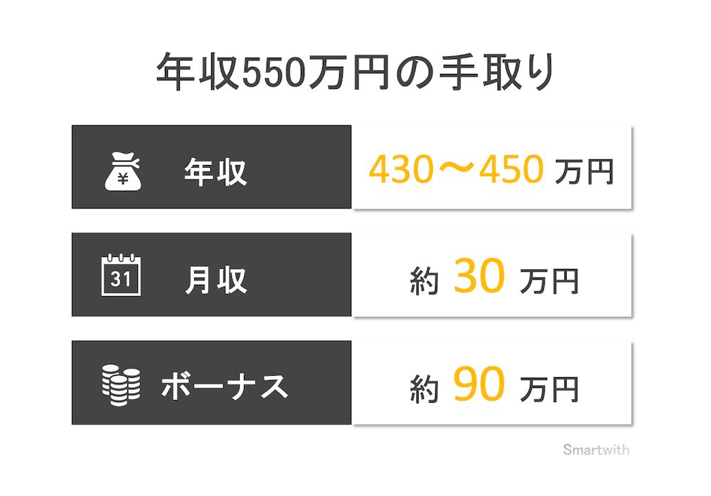 年収550万円の手取り額と生活レベル