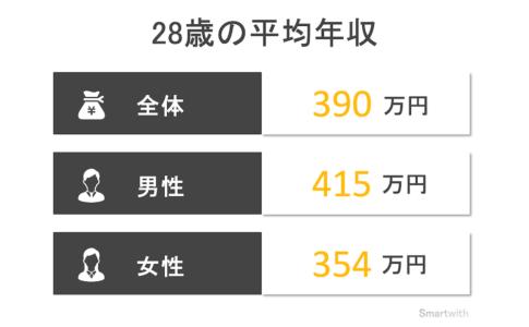 28歳の平均年収と年収中央値