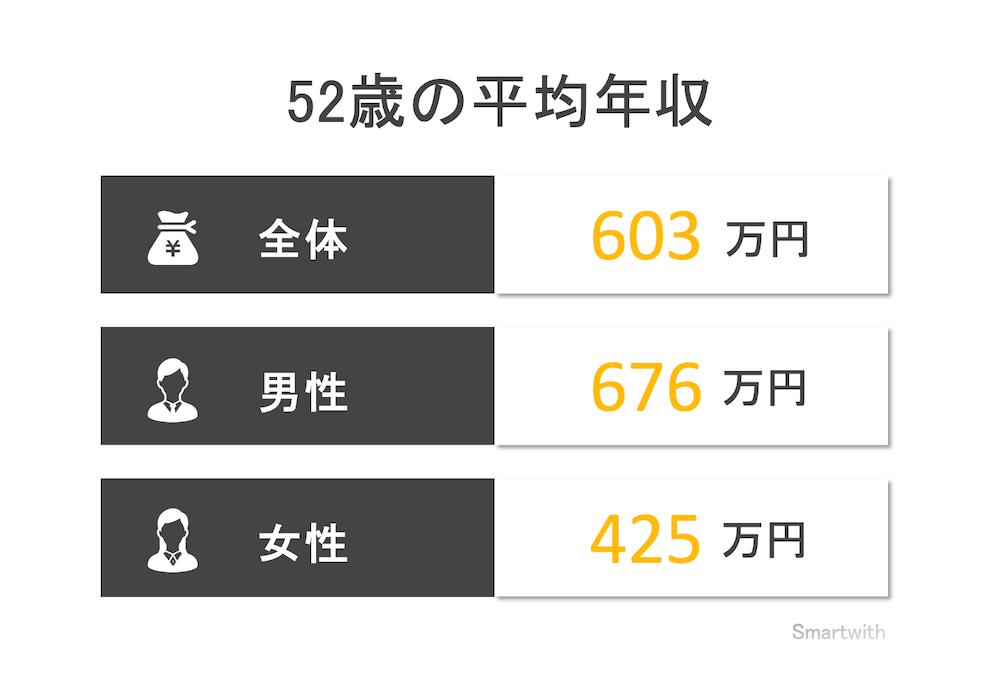 52歳の平均年収と年収中央値