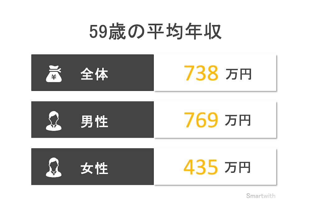 59歳の平均年収と年収中央値