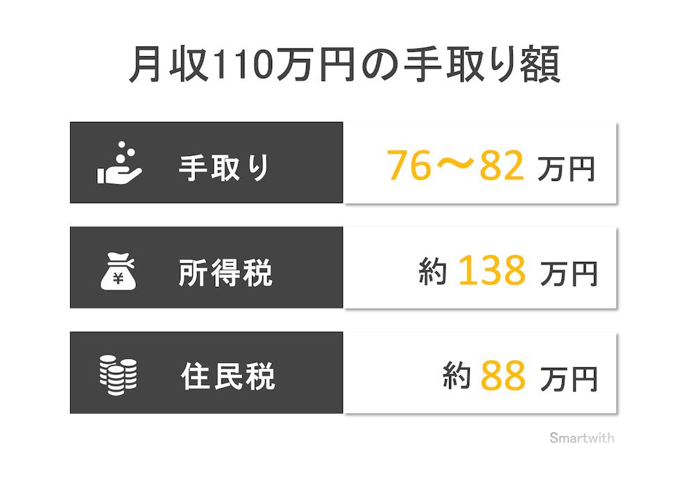 月収110万円の手取り額と生活レベル