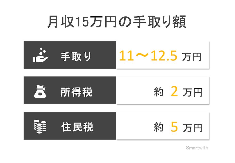 月収15万円の手取り額と生活レベル
