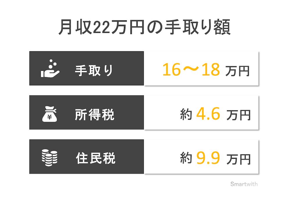 月収22万円の手取り額と生活レベル