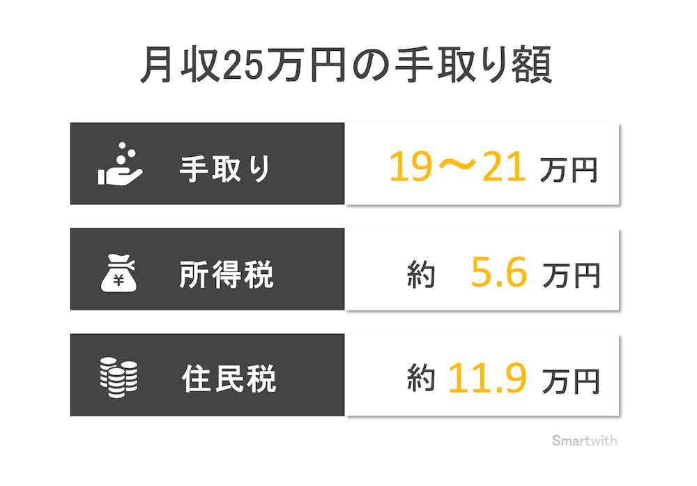 月収25万円の手取り額と生活レベル