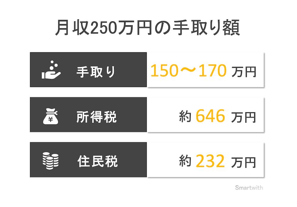 月収250万円の手取り額と生活レベル