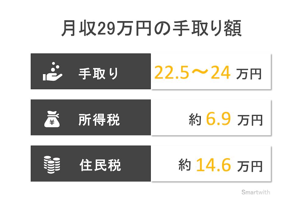 月収29万円の手取り額と生活レベル