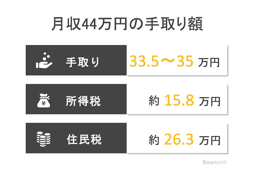 月収44万円の手取り額と生活レベル