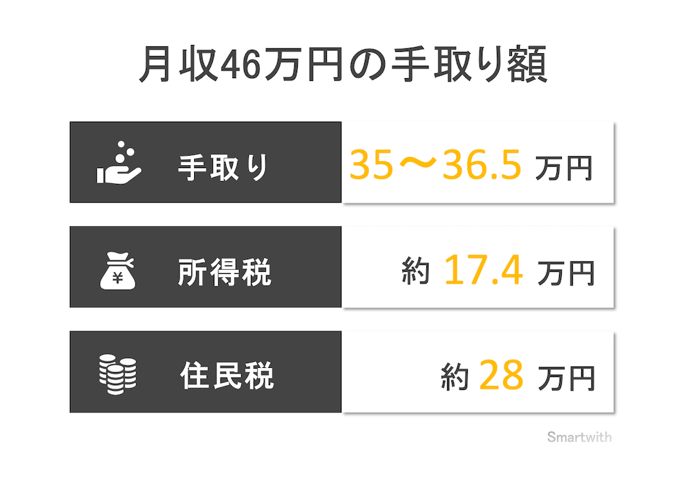 月収46万円の手取り額と生活レベル