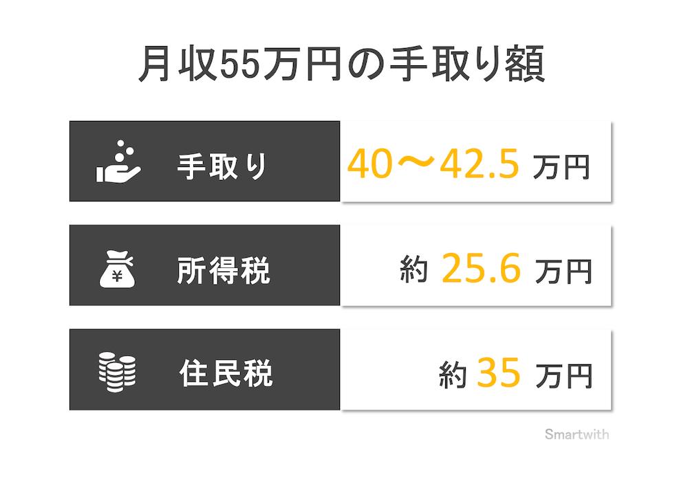 月収55万円の手取り額と生活レベル