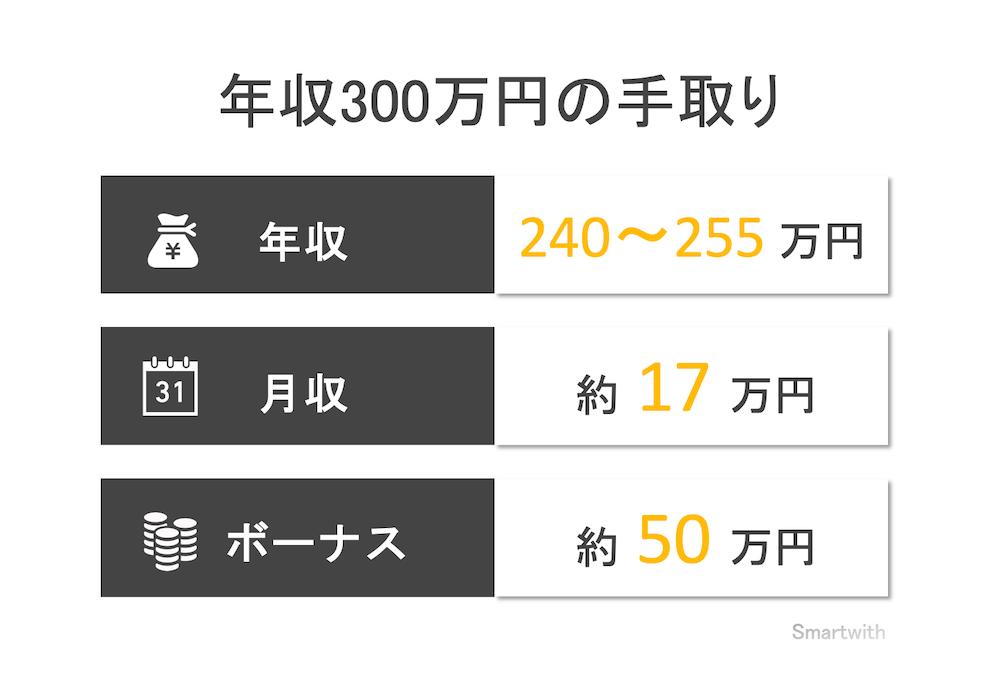 年収300万円の手取り額と生活レベル