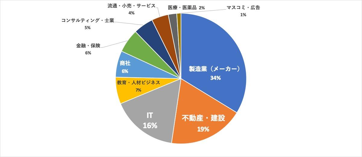 パソナキャリア福岡求人内訳 業界