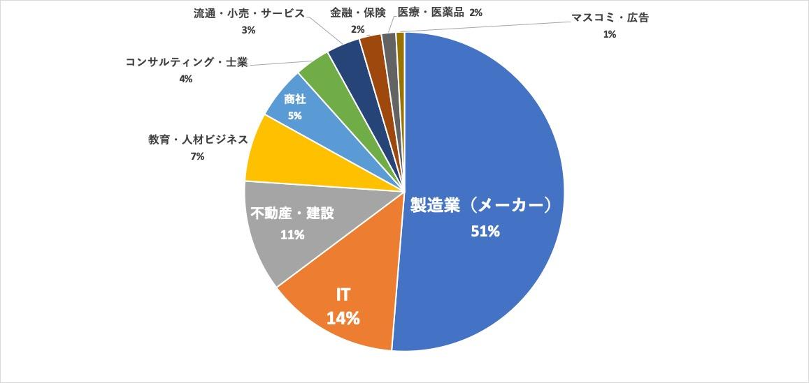 パソナキャリア名古屋求人内訳 業界