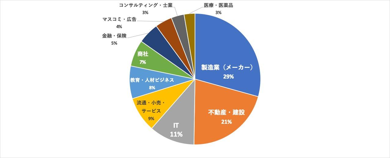 パソナキャリア札幌求人内訳 業界