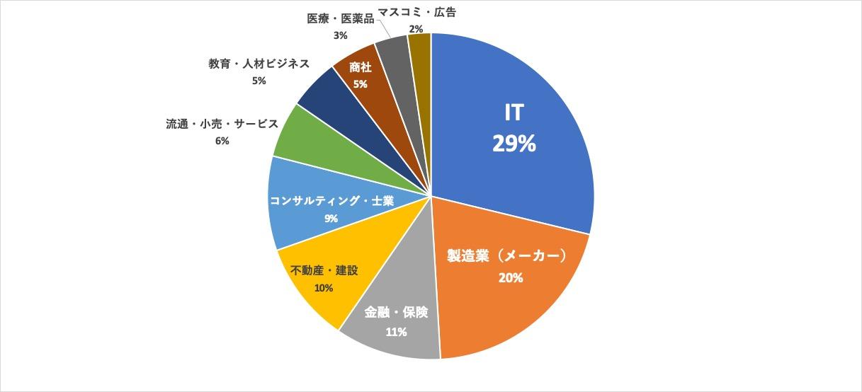 パソナキャリア東京求人内訳 業界