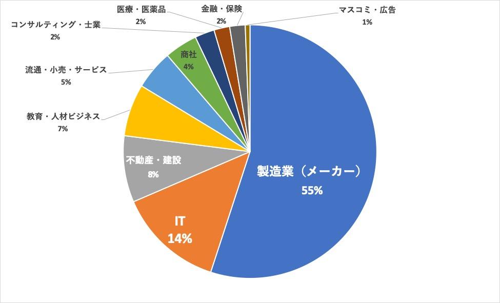 パソナキャリア横浜求人内訳 業界