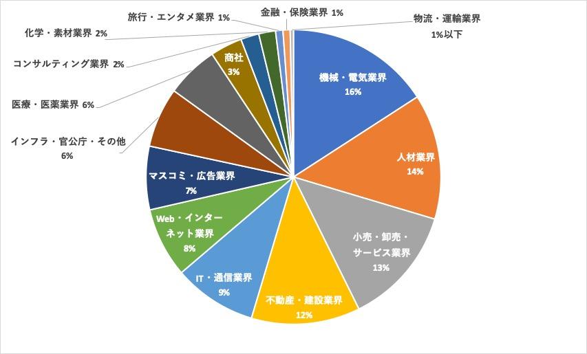 リクルートエージェント広島求人内訳円グラフ