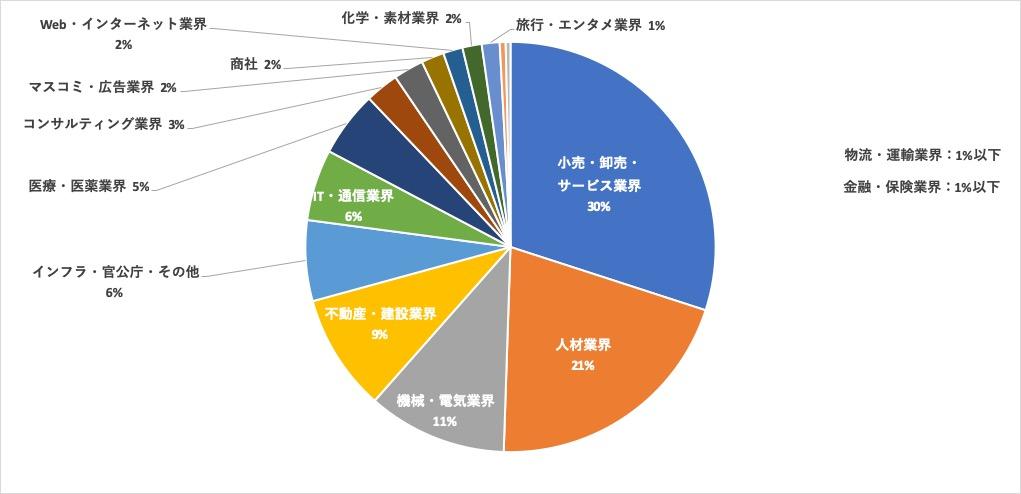 リクルートエージェント大宮求人内訳円グラフ