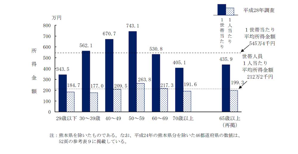 世帯年収のデータ