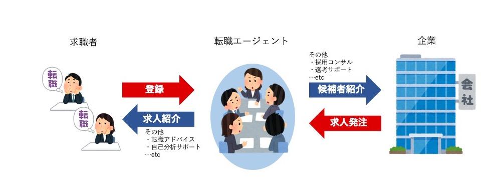 転職エージェントの図
