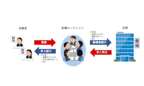 転職エージェントの仕組みとその裏側【使いこなすための情報も合わせて解説】