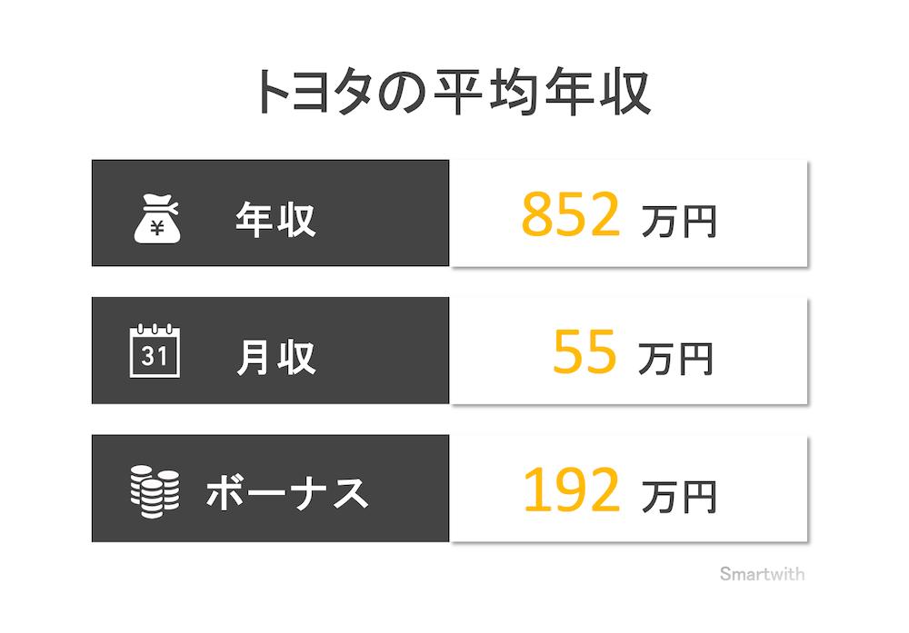 トヨタ自動車の平均年収