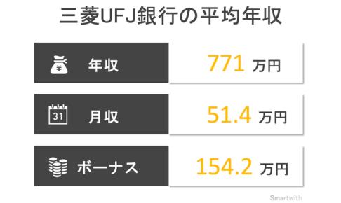 三菱UFJ銀行の平均年収はいくら?【グループ企業の年収ランキングも解説】