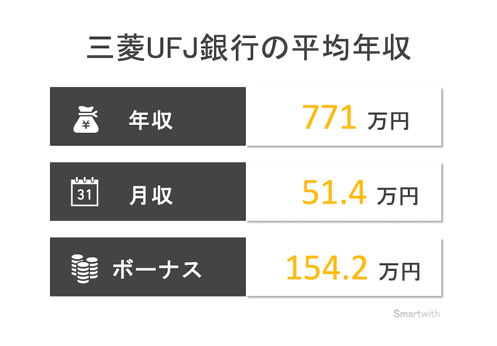 三菱UFJ銀行の平均年収