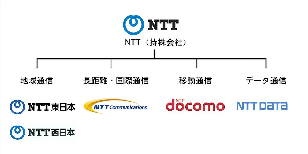 NTTの組織図