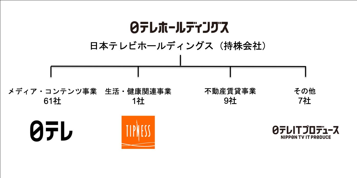 日本テレビホールディングスの組織図