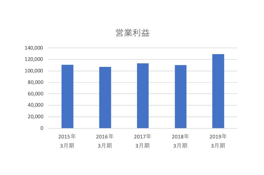 オリエンタルランドの営業利益のグラフ