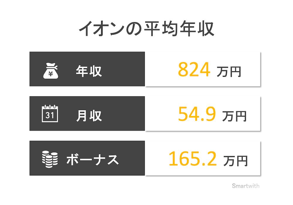 イオンの平均年収