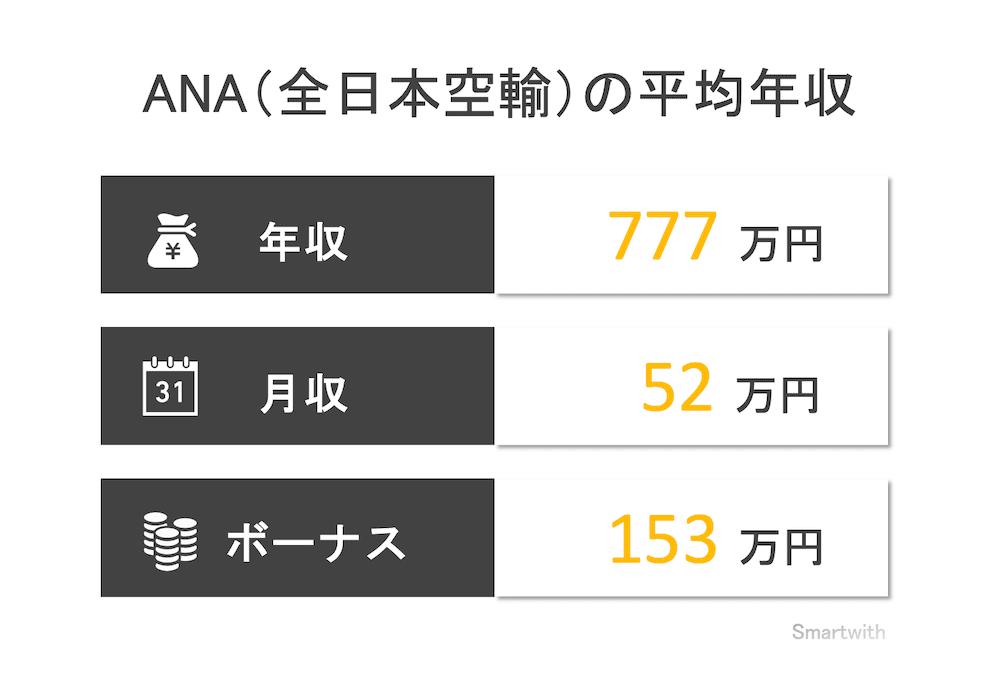 ANA(全日本空輸)の平均年収
