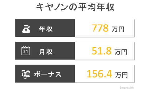 キヤノンの平均年収