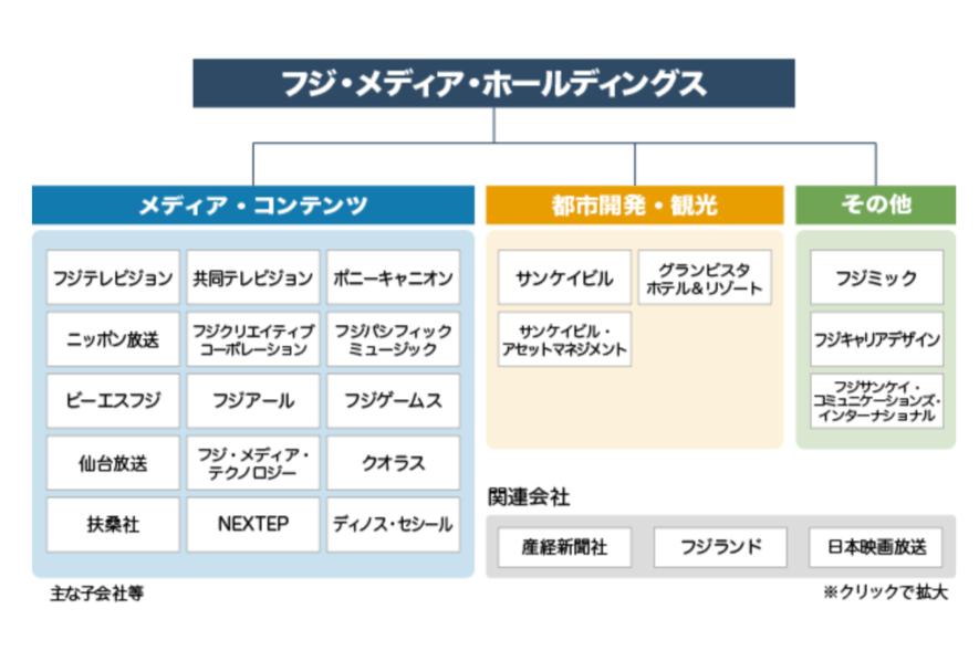 フジ・メディア・ホールディングスの組織図