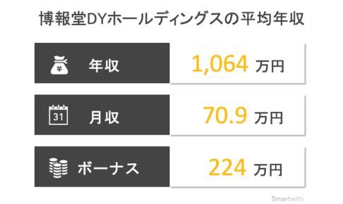 博報堂DYホールディングスの平均年収