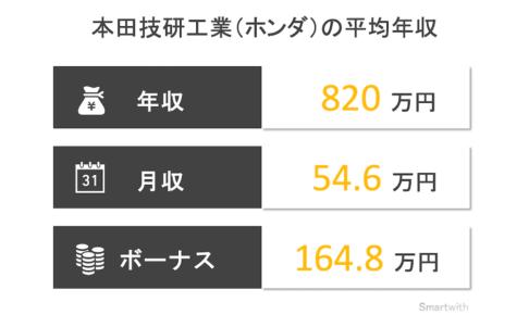本田技研工業(ホンダ)の平均年収はいくら?【職種ごとや関連企業も解説】