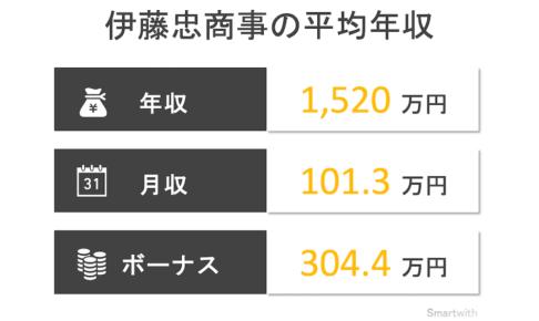 伊藤忠商事の平均年収はいくら?【関連会社の年収も大公開】