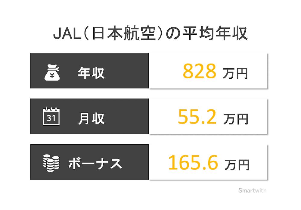 JAL(日本航空)の平均年収