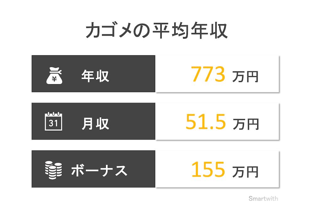 カゴメの平均年収