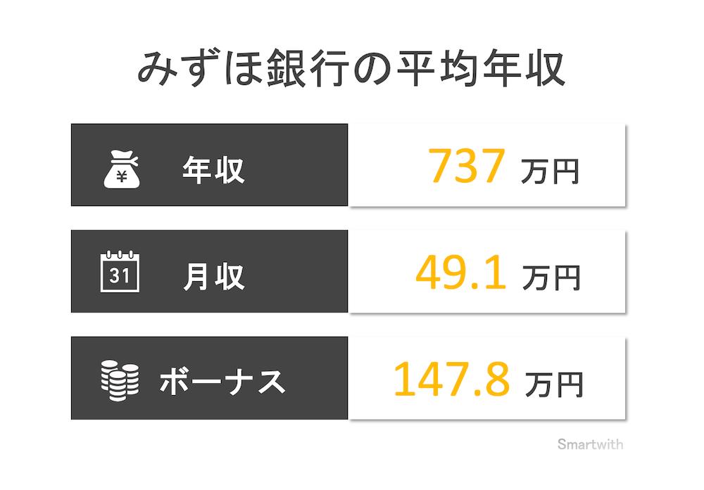 みずほ銀行の平均年収