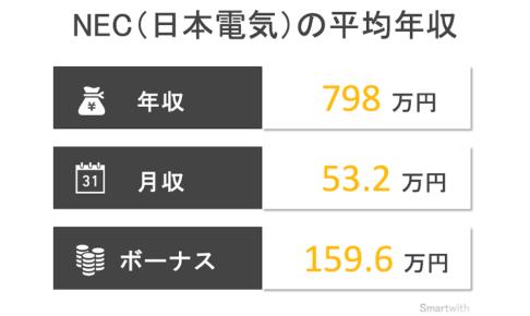 日本電気(NEC)の平均年収