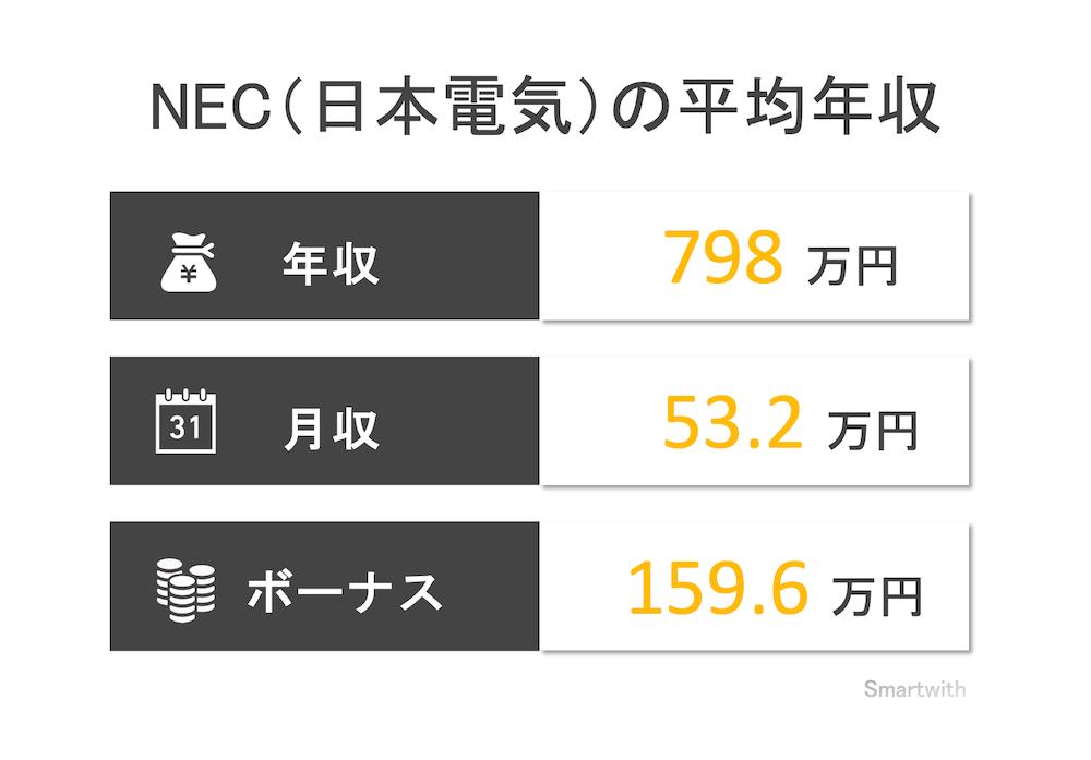 NEC(日本電気)の平均年収