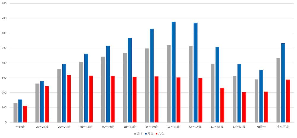 年代別の平均年収