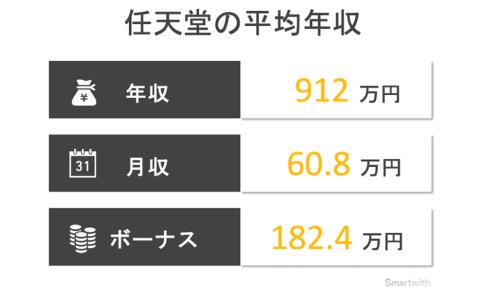 任天堂の平均年収はいくら?【競合他社との比較や年齢別で解説】