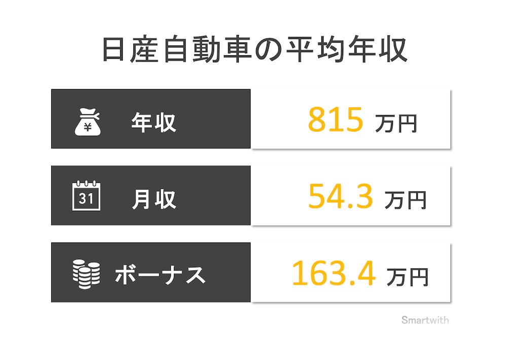 日産自動車の平均年収