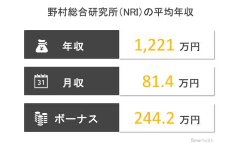 野村総合研究所(NRI)の平均年収