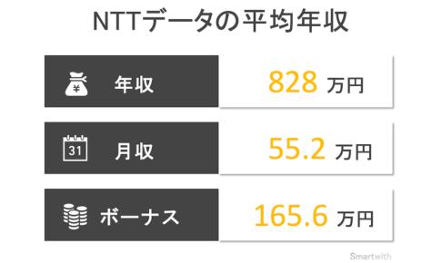 NTTデータの平均年収はいくら?【NTTデータグループ会社についても解説】