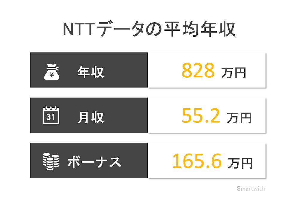 NTTデータの平均年収